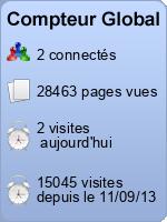 Compteur des visites et pages consultées